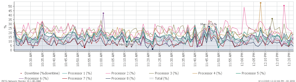 Graph depicting 8 core CPU monitoring